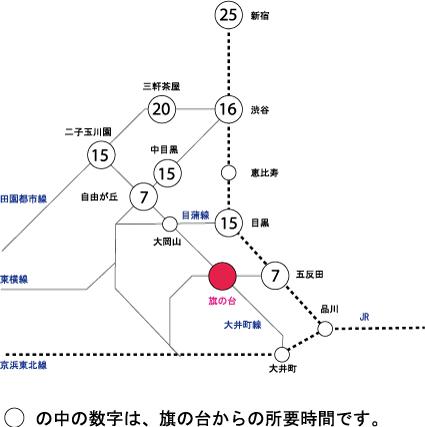 旗の台駅主要路線、所要時間