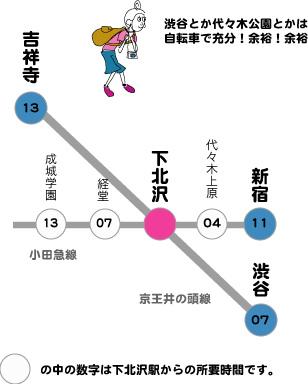 交通手段MAP